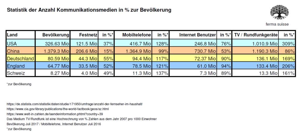 Statistik Mediale Geraete zur Bevoelkerung Fernseher pro Einwohner Bevölkerung internet Benutzer User Einfluss